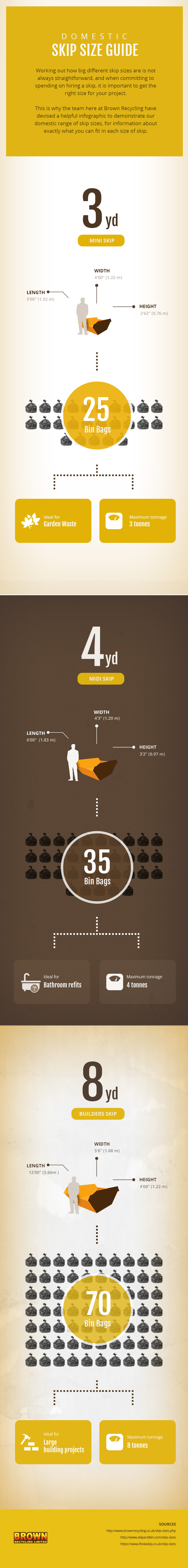 Domestic Skip Size Infographic