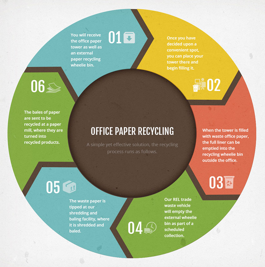 Office paper recycling infographic