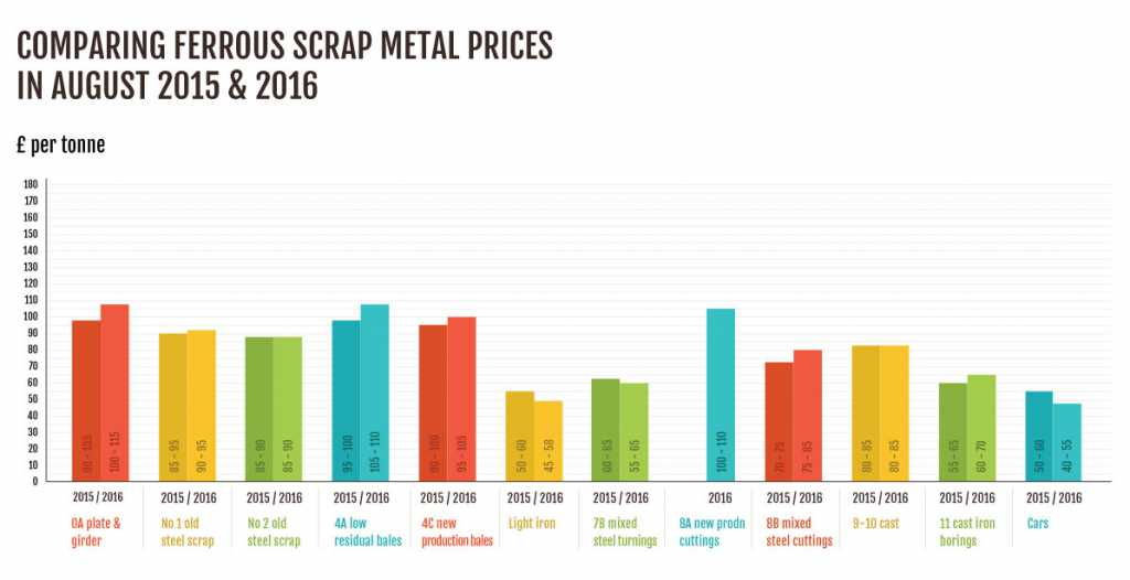 Steel prices infographic