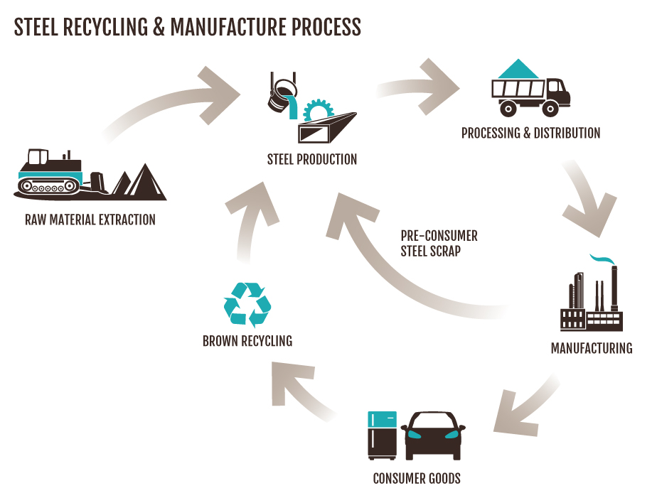 Steel recycling infographic