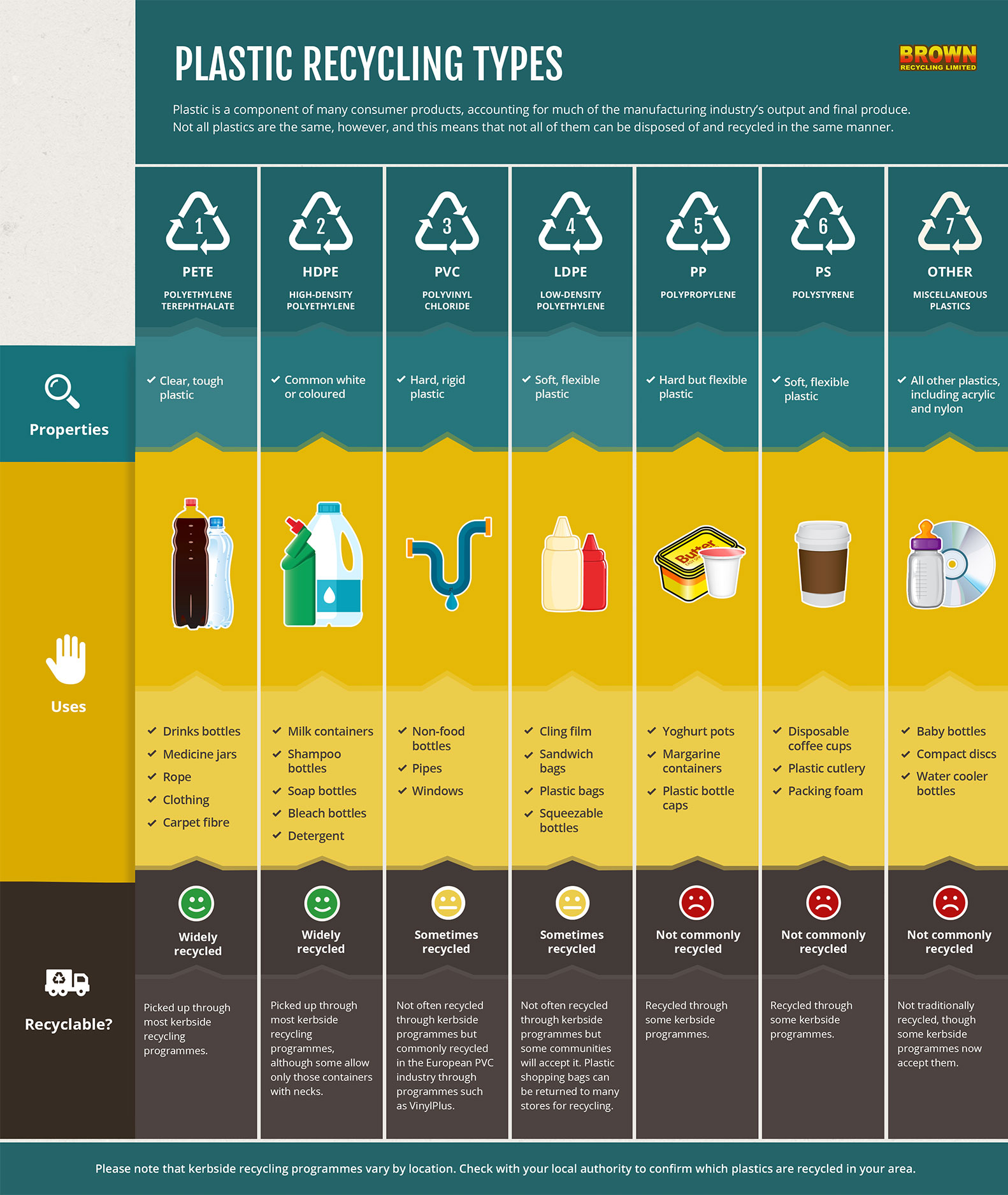 Plastic recycling codes infographic
