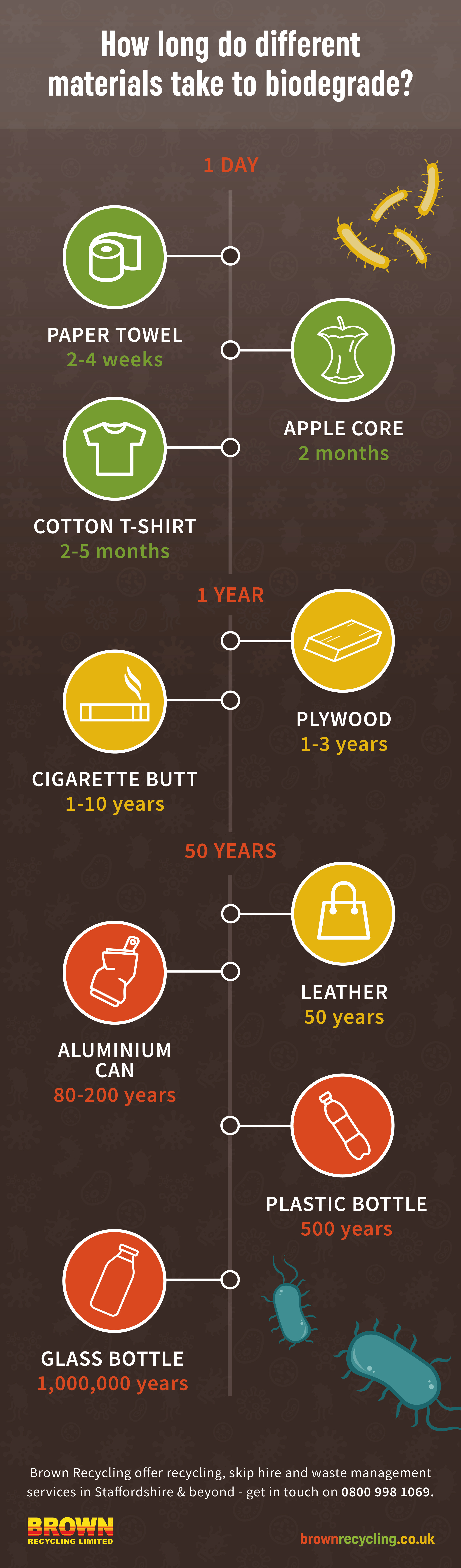 how long do different materials take to biodegrade